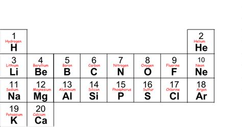 printable periodic table first 20 elements search results for periodic table for the first 20