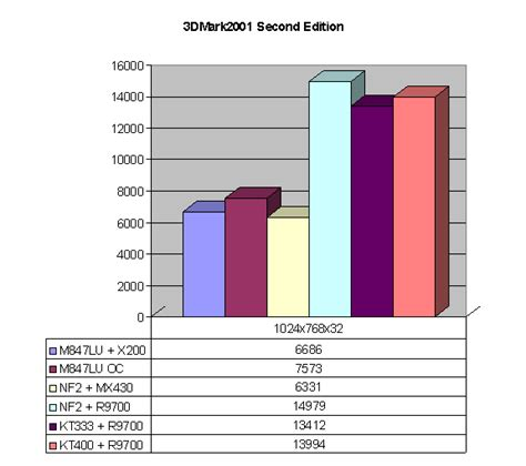 Lu Xabre techware labs shootout pcchips m847lu sis 746 xabre
