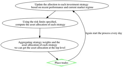Quora Investment Bank Target Mba List by Asset Allocation Quora