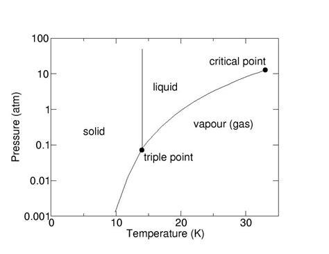 pressure temperature phase diagram for water repair