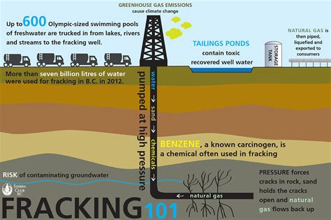 F Racking by Fracking And Lng Club Bc