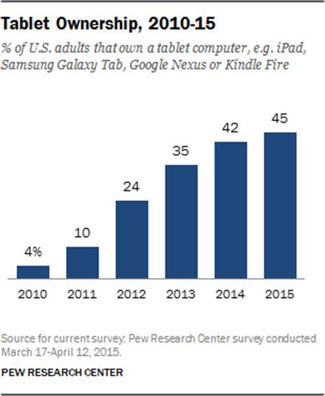 Japanische Häuser In Deutschland by American Demographics Of Digital Device Ownership Pew
