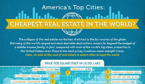 cheapest real estate in the us cheapest real estate in the us and the world real estate
