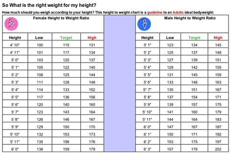 the average height and weight by age livestrong