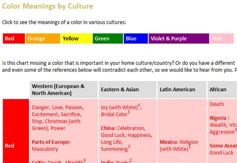 China In Colors building a cross cultural web design for a wider audience