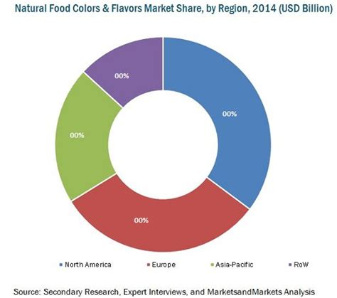 food colors flavors market by food flavor type