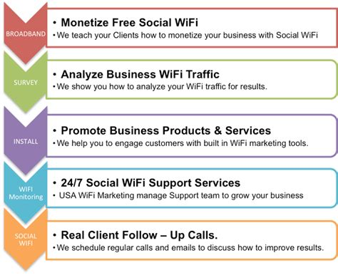 Wifi Id Manage Service how it works social wifi managed services