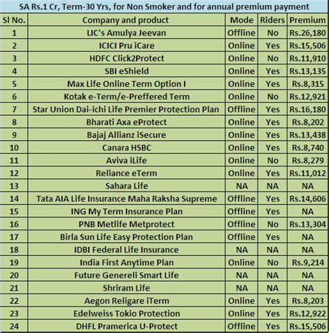 biography list in india best term insurance plans in india after 1st jan 2014
