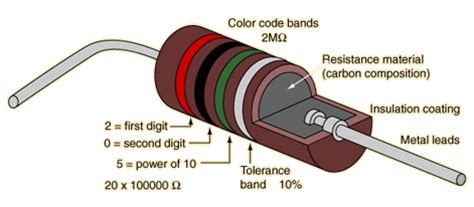 carbon resistors definition changes of resistivity in semiconductor materials and in metals