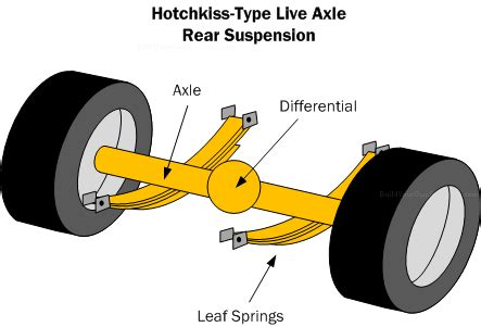 car suspension basics, how to & design tips ~ free!