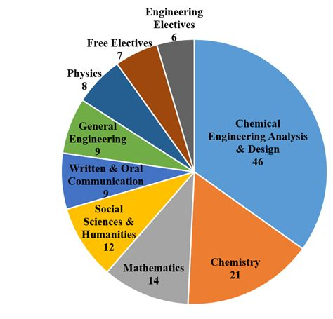 engineering courses chemical engineering courses