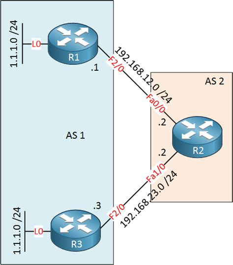 if you take a full bgp route table watch out theyre how to configure bgp as path prepending networklessons com