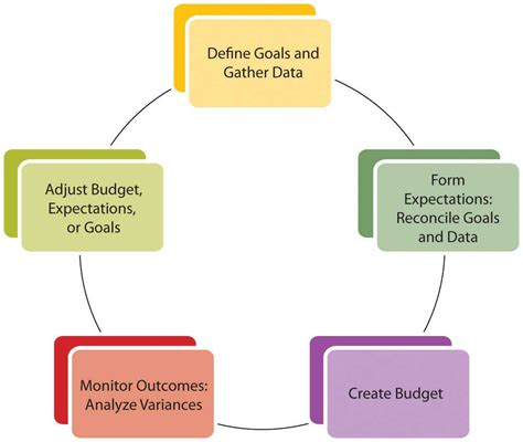 financial plans budgets