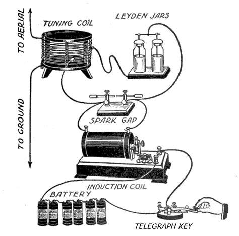 induction generator nedir spark gap transmitter