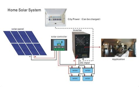 nickbarron co 100 home solar power system design images