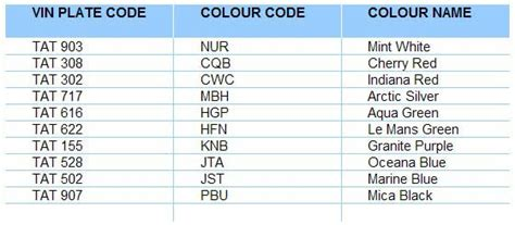 28 mg rover paint colour codes mg rover cityrover vehicle information 25 best ideas about