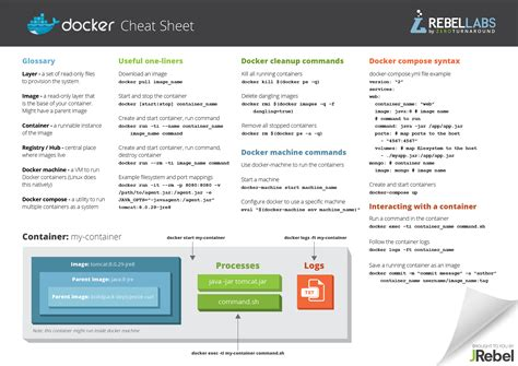 docker tutorial for linux docker commands and best practices cheat sheet