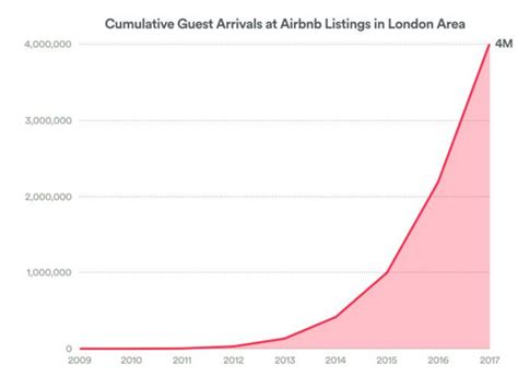 airbnb profit airbnb growth in london number of guests surpass 4 million