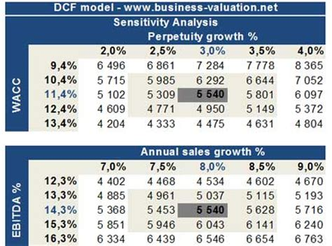 Sensitivity Analysis Excel Template by Dcf Model Dcf Valuation Discounted Flow Analysis