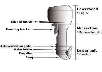 boat fitter definition outboard motor wikipedia