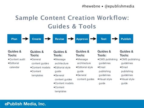 planning workflow planning for content governance