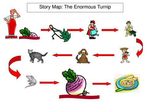 Traditional Tales Iwb Story Maps By Bevevans22 Teaching Story Map Powerpoint