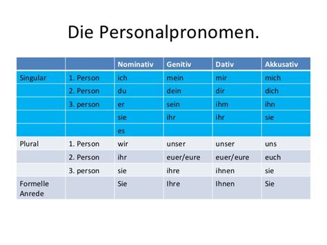 Personalpronomen 3 Klasse Aufnahme
