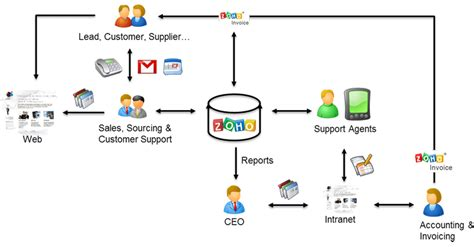 crm workflow zoho crm workflow best free home design idea