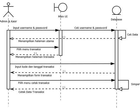 membuat sequence diagram dari use case tugas 6 membuat use case dan sequence diagram pada