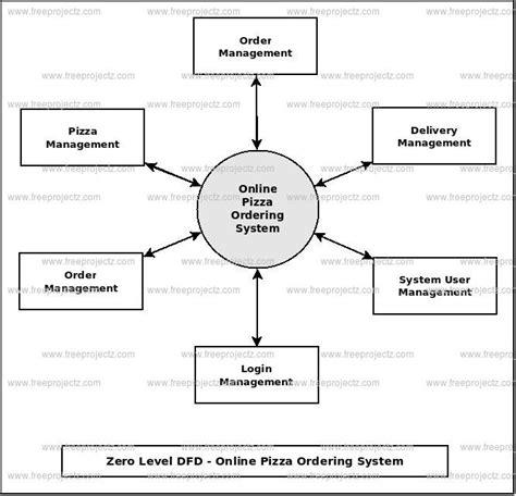 flowchart ordering system ordering system flowchart create a flowchart