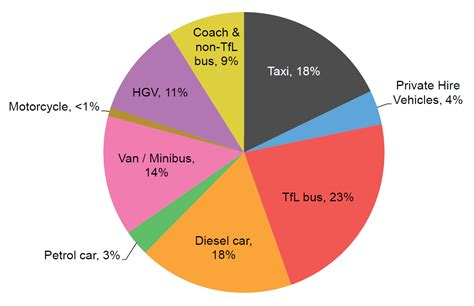 Car Emissions Types by Your Say On The Ultra Low Emission Zone Transport
