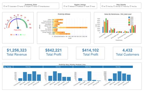 free excel sales dashboard templates dashboard exles gallery dashboard