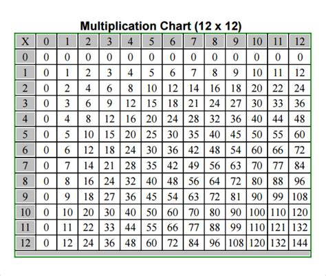 common worksheets 187 multiplication tables pdf preschool