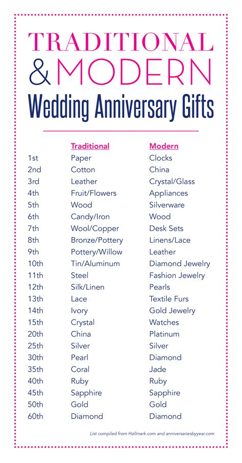 Wedding Anniversary Gifts By Year by Wedding Anniversary Gifts Hitchcock Creative
