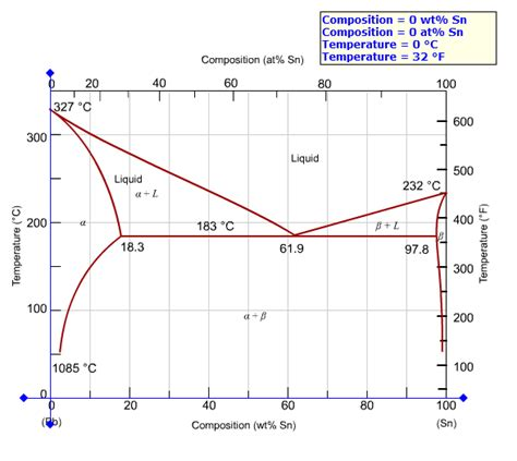 tin lead phase diagram solved at 100 c what is the maximum solubility a of pb