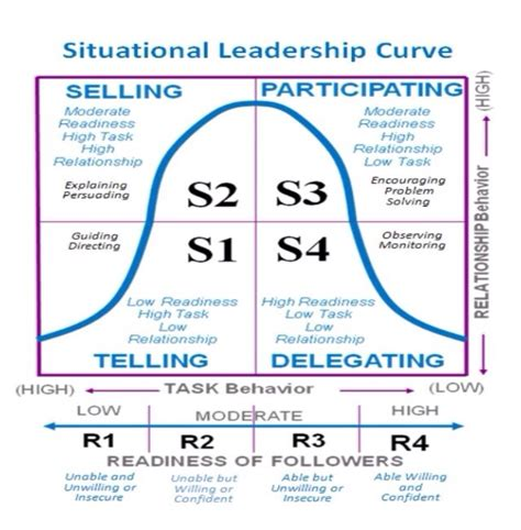 kotter team building w1 rd leadership style analysis by using tuckman model