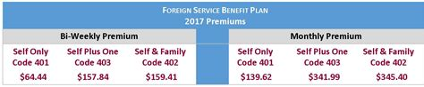 Irs Code Section 213 D by Afspa Foreign Service Benefit Plan Openseason