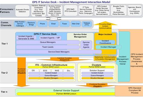 It Service Desk Definition by It Service Desk Roles And Responsibilities Whitevan