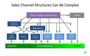 What Is Channel Sales by Are Channel Sales Dead Or Utilized Openview Are Channel Sales Dead Or