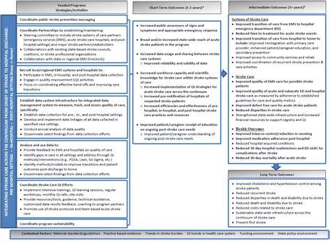 download department health program logic free