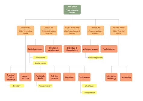 staff organogram template organizational structure 25 typical orgcharts