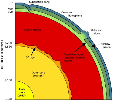 section of the earth below the crust crust my learning journey
