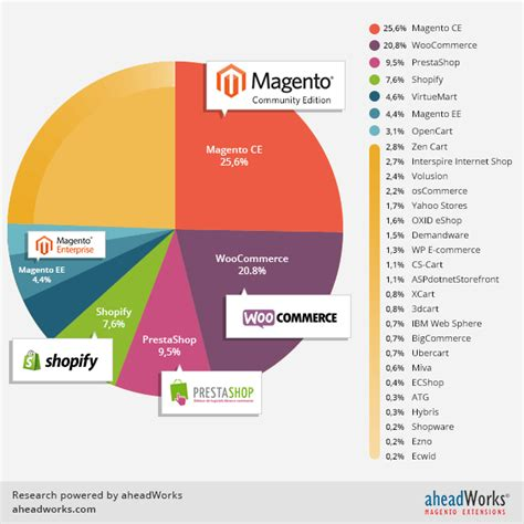 best e commerce magento vs opencart which should you choose