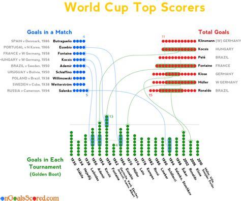 World Cup Top Scorers El Shaarawy Di Natale