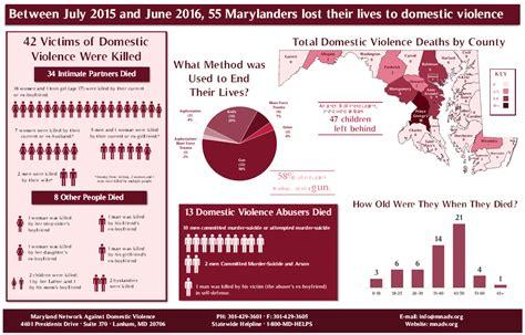 domestic violence statistics mnadv releases 2015 2016 dv fatality statistics