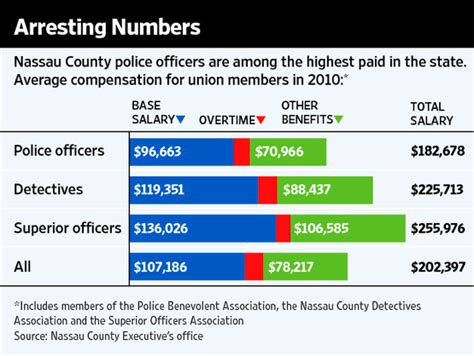 Average Salary Of Officer by Enlarge