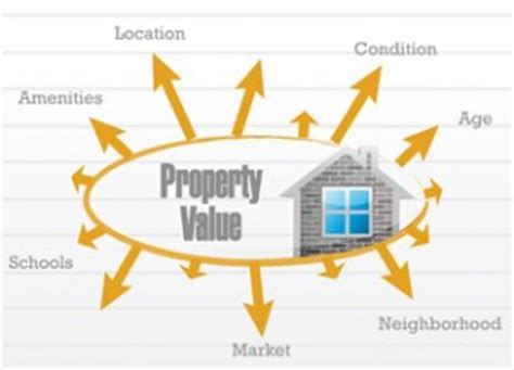 estimating real estate value when buying notes note investor