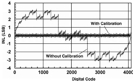 capacitor mismatch calculation inl with and without capacitor mismatch calibration at foreground