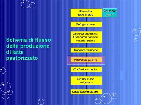 microbiologia alimenti microbiologia degli alimenti