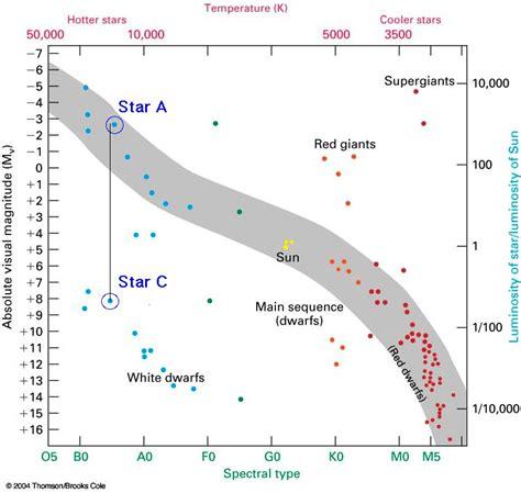 White dwarf on hr diagram region a ccuart Images